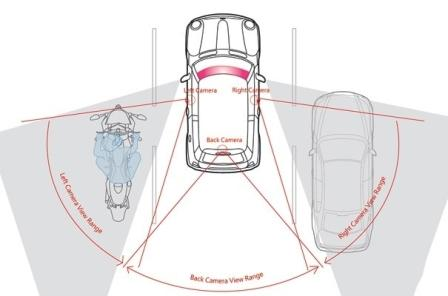Мертвая зона автомобиля