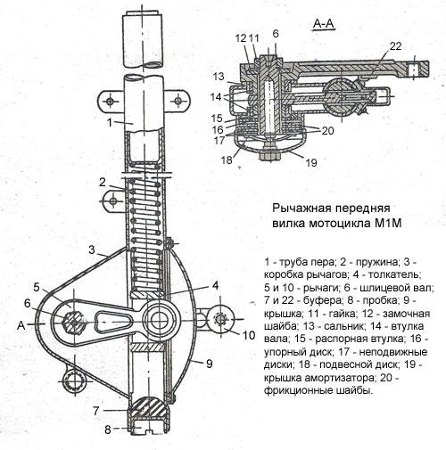 Передняя вилка мотоцикла М1-М