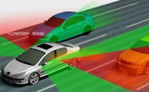 Система контроля слепых зон и слепые зоны автомобиля