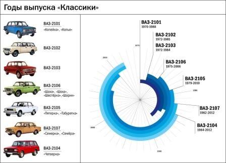 Годы выпуска ВАЗ-овской классики