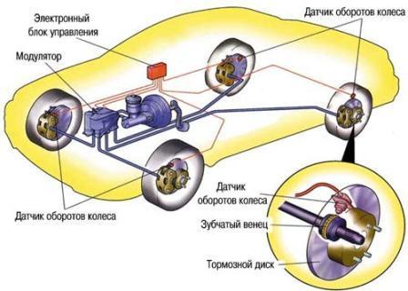 Схема работы системы ABS