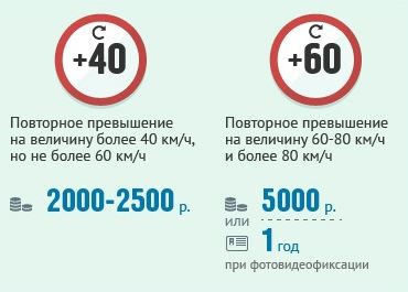 Штрафы за превышение допустимой скорости