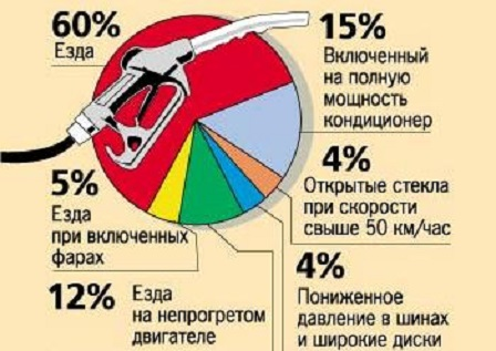 Что влияет на расход топлива?