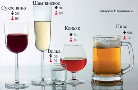 Максимальнао допустимая доза алкоголя