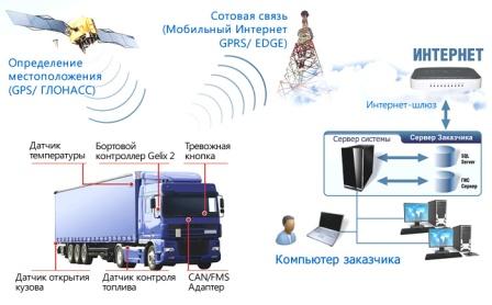 Как работает GPS система