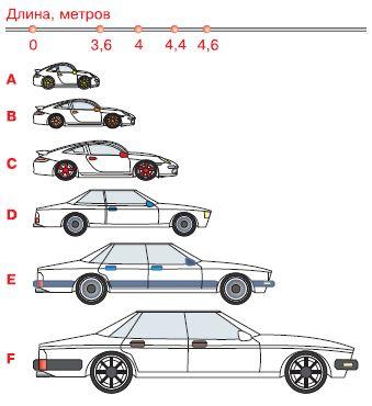 Система класификации автомобилей