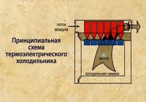 Схема термоэлектрического холодильника
