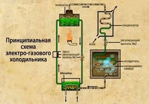 Схема электрогазового холодильника