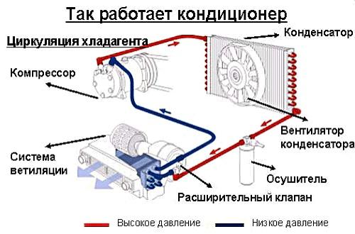Схема работы автомобильного кондиционера