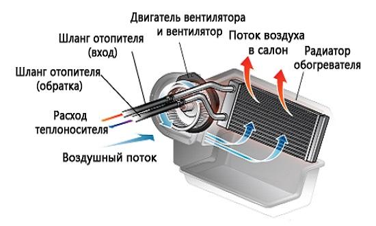 Схема работы печи отопления автомобиля