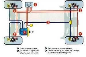 Антиблокировочная система ABS