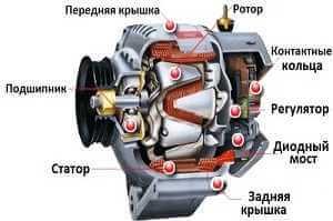 Автомобильный генератор устройство