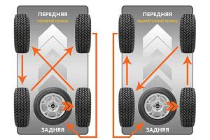 Способы замены колес