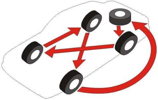 Схема ротации колес