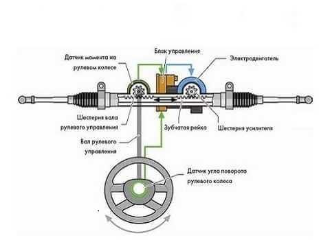 Электрический усилитель руля