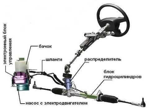 Электрогидравлический усилитель руля