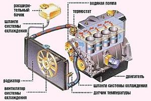 Профилактика неисправностей системы охлаждения двигателя
