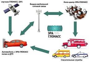 Система оповещения о ДТП ЭРА ГЛОНАСС