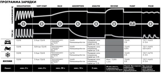 Программма зарядки CTEK MXS 5.0