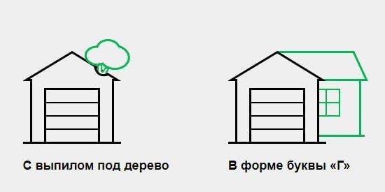 Форма гаража
