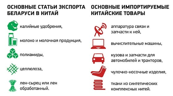 Статьи экспорта-импорта товаров