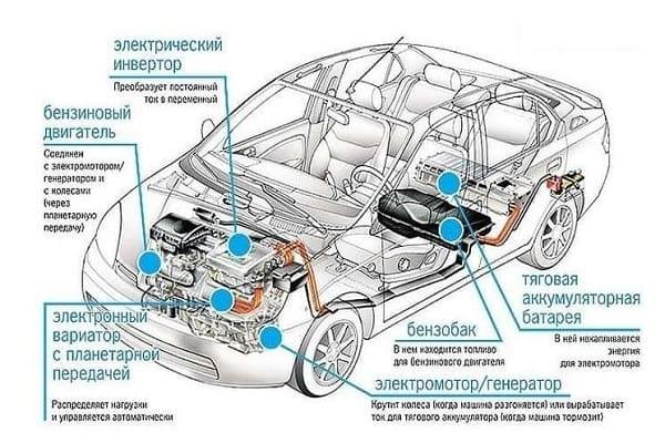 Схема гибридного автомобиля